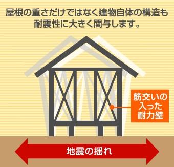 筋交いの入った耐力壁を持つ住まいと地震の揺れ
