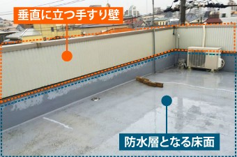垂直に立つ手すり壁と防水層となる床面