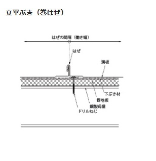 屋根 立平葺き 三晃式 ガルバリウム鋼板