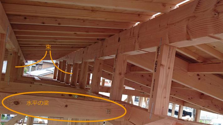 一般的に木造屋根の勾配は、水平な梁と小屋束によって造られる。