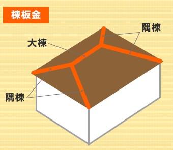 大棟、隅棟など、屋根の高所にある山形の部分をカバーする板金の事です。
